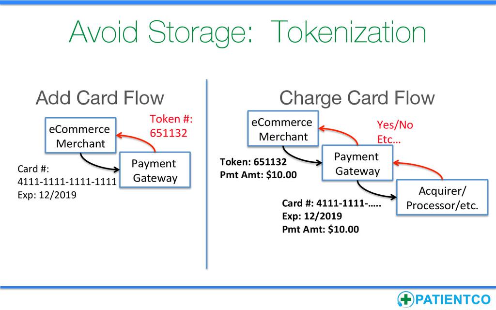 Avoid Storage: Tokenization Payment  Gatewa...