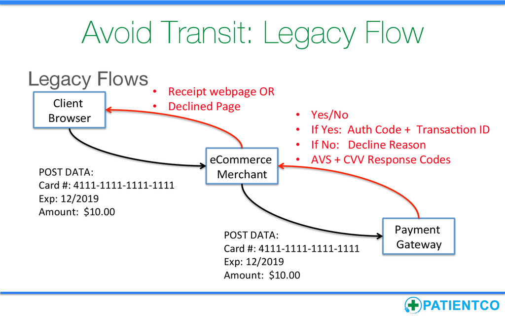 Avoid Transit: Legacy Flow Payment  Gateway...