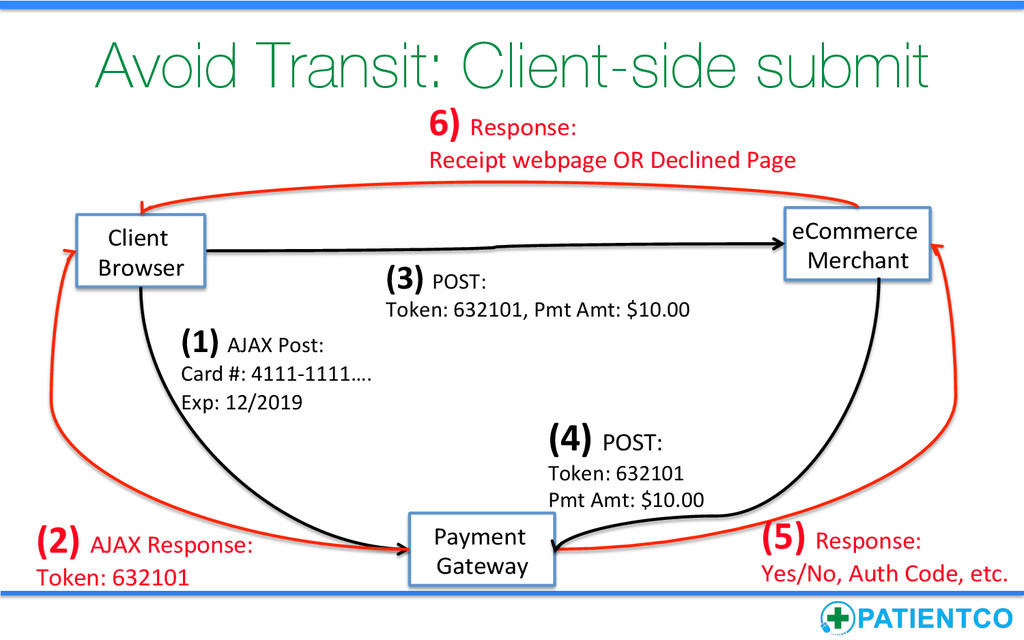Avoid Transit: Client-side submit Payment  ...