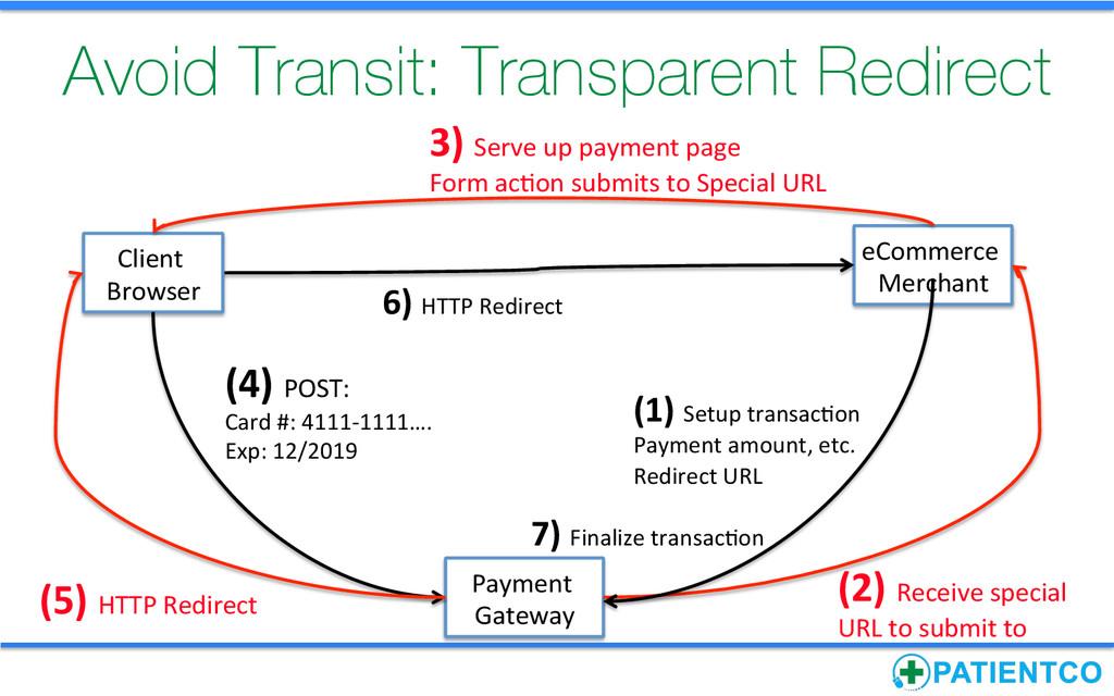 Avoid Transit: Transparent Redirect Payment ...