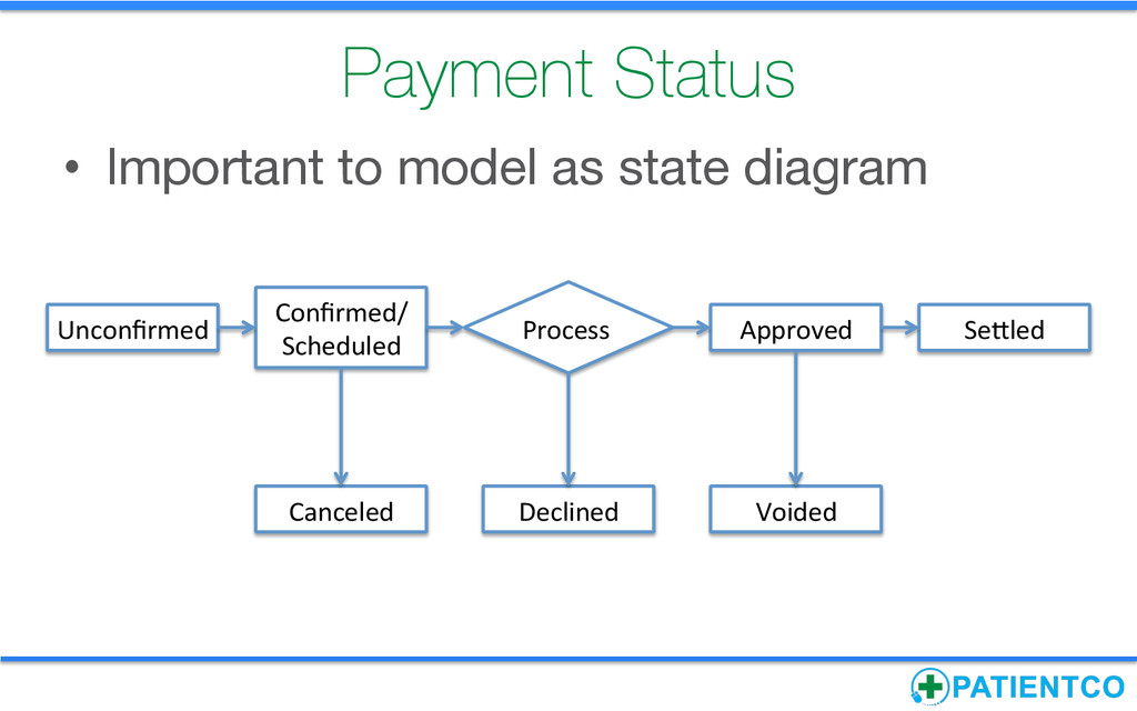 Payment Status • Important to model as state ...