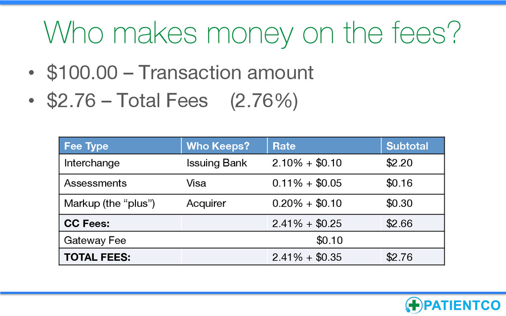 Who makes money on the fees? • $100.00 – Tran...