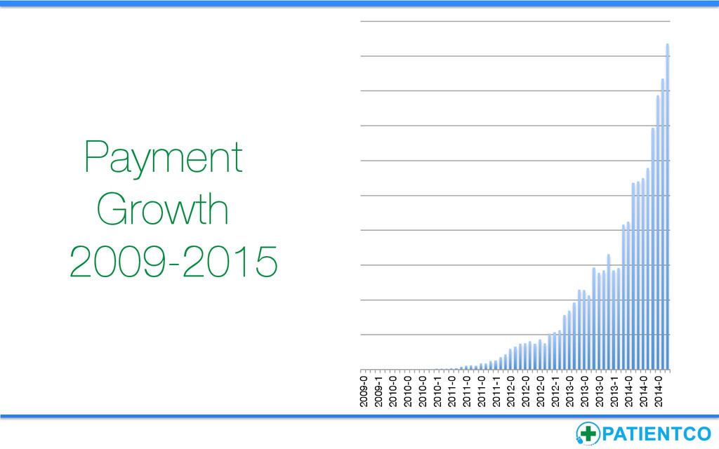 Payment Growth 2009-2015 2009-0 2009-1 2010-0 ...