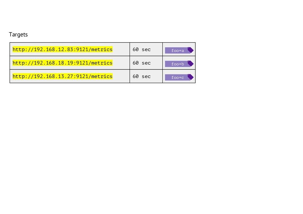 Targets http://192.168.12.83:9121/metrics http:...