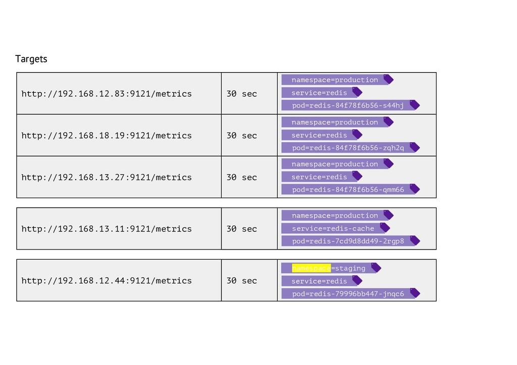 Targets Targets http://192.168.13.11:9121/metri...