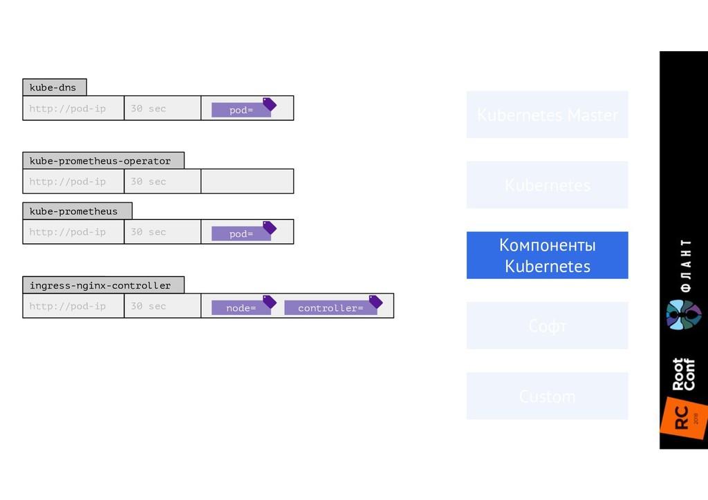 http://pod-ip 30 sec kube-prometheus-operator h...