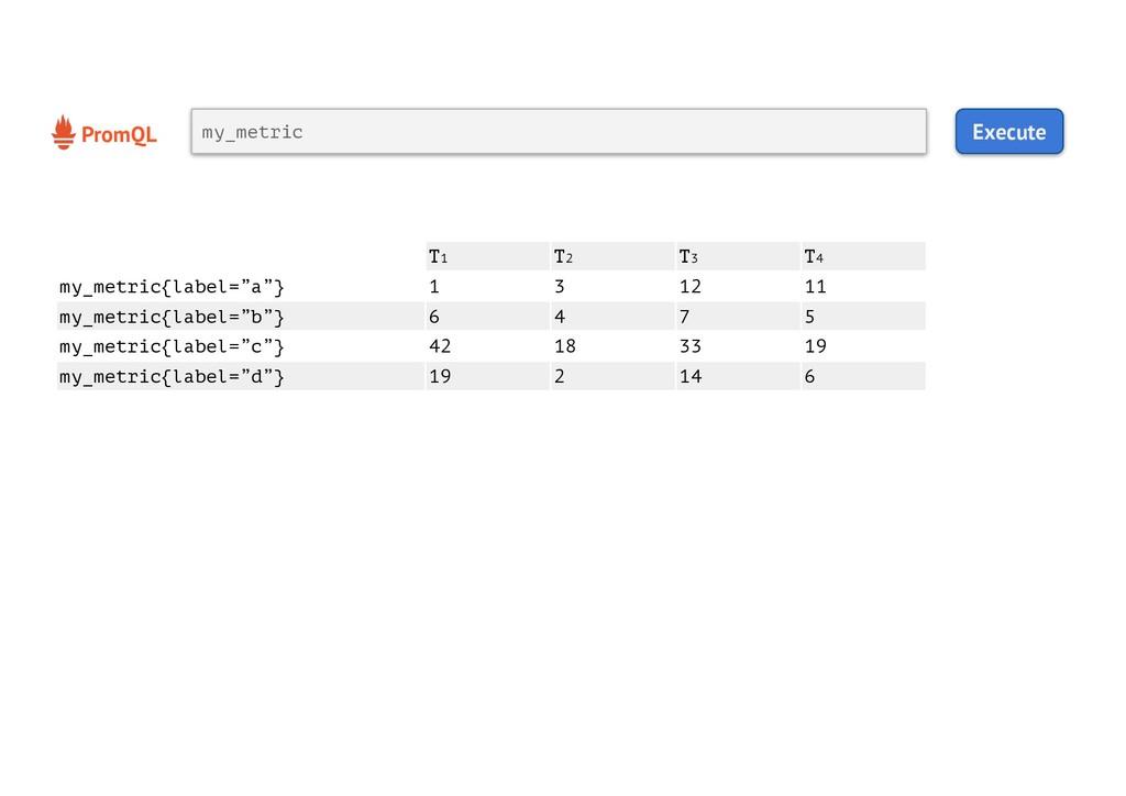 PromQL Execute my_metric T1 T2 T3 T4 my_metric{...