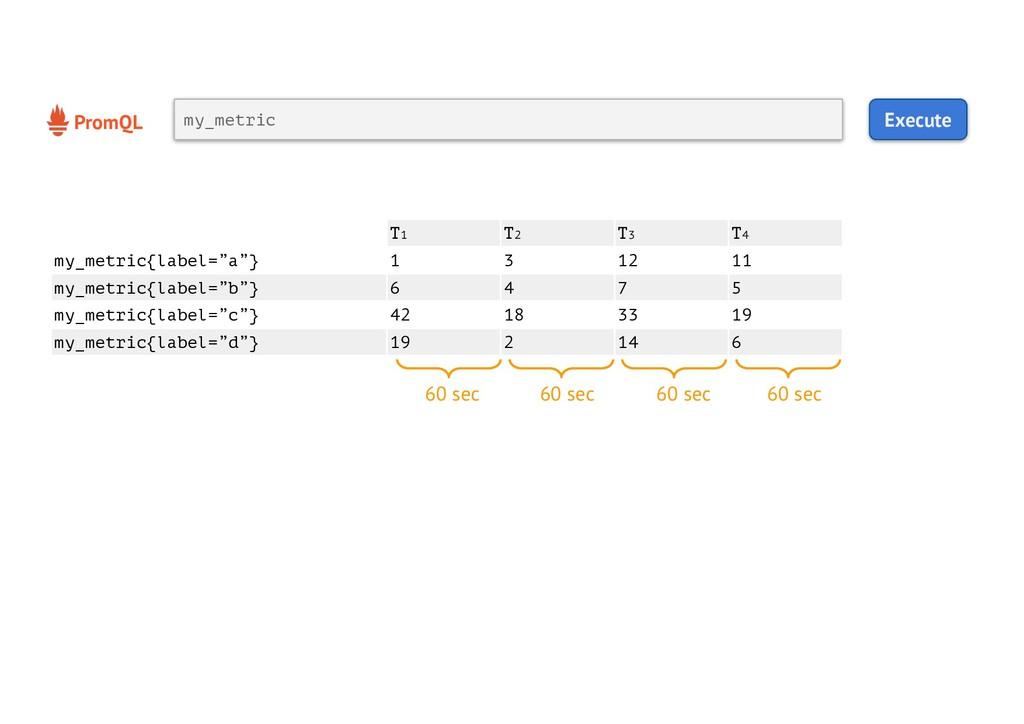 PromQL Execute my_metric 60 sec T1 T2 T3 T4 my_...