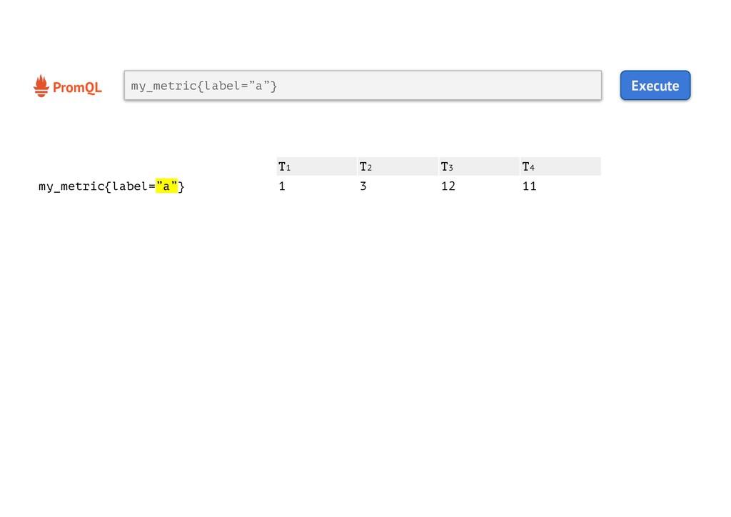 "PromQL Execute my_metric{label=""a""} T1 T2 T3 T4..."