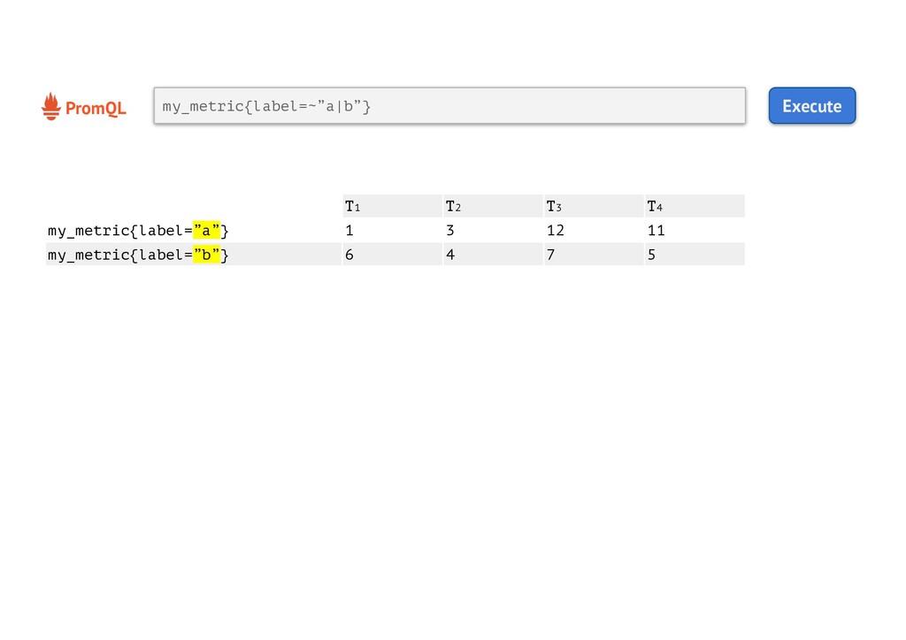 """PromQL Execute my_metric{label=~""""a b""""} T1 T2 T3..."""