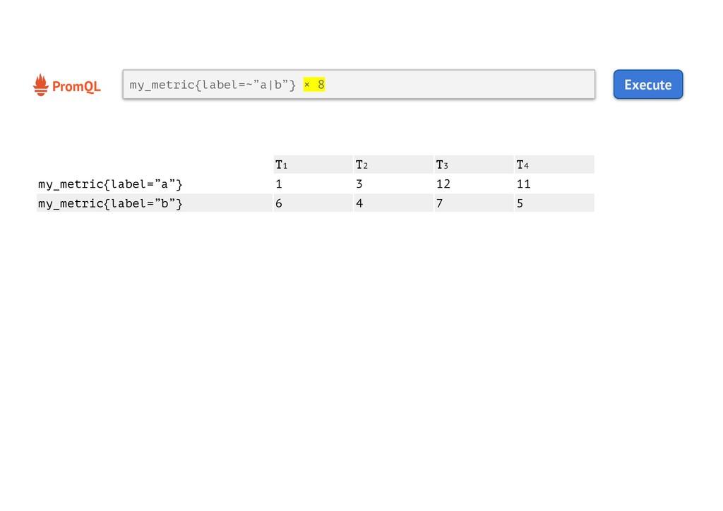"PromQL Execute my_metric{label=~""a b""} × 8 T1 T..."