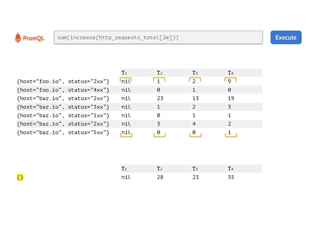 """T1 T2 T3 T4 {host=""""foo.io"""", status=""""2xx""""} nil 1..."""