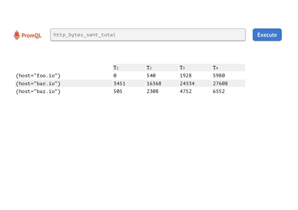 PromQL Execute http_bytes_sent_total T1 T2 T3 T...