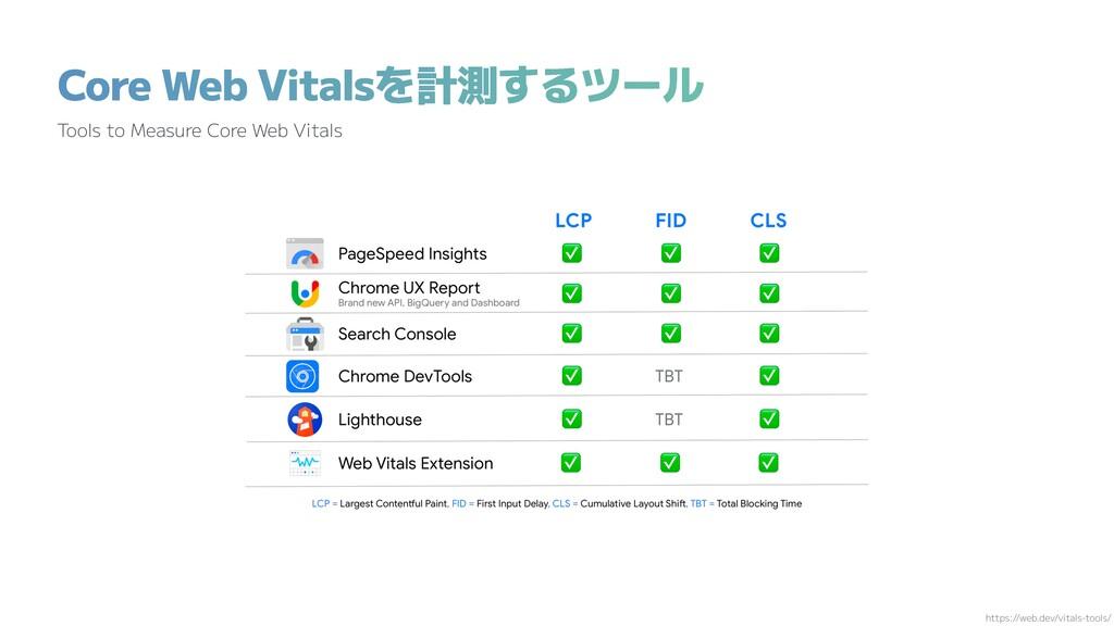 Core Web Vitalsを計測するツール Tools to Measure Core W...
