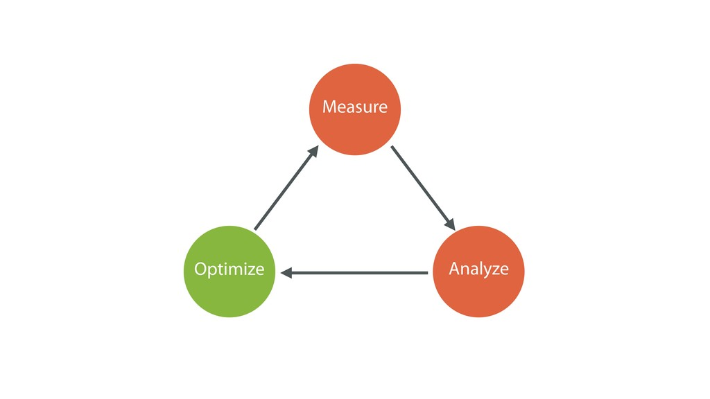 Measure Analyze Optimize