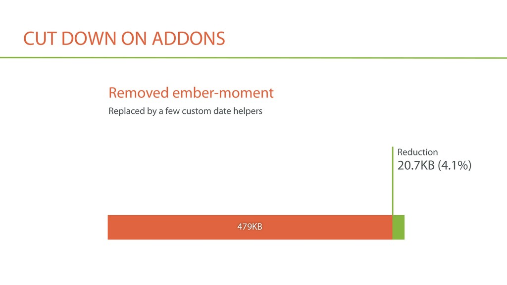 CUT DOWN ON ADDONS Reduction 20.7KB (4.1%) 479K...