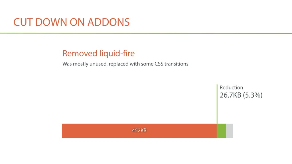 CUT DOWN ON ADDONS Reduction 26.7KB (5.3%) 452K...