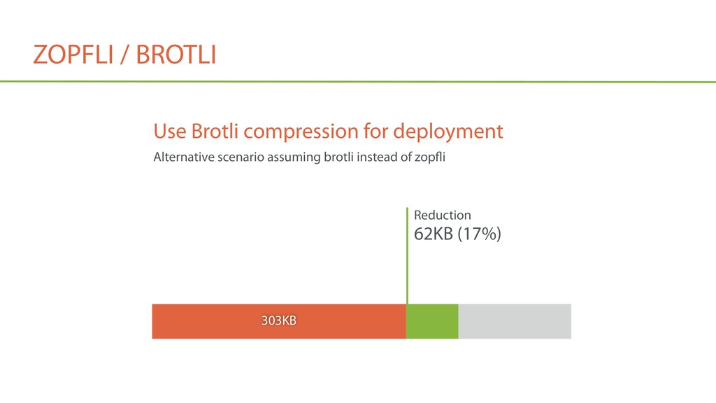 ZOPFLI / BROTLI Reduction 62KB (17%) 303KB Use ...