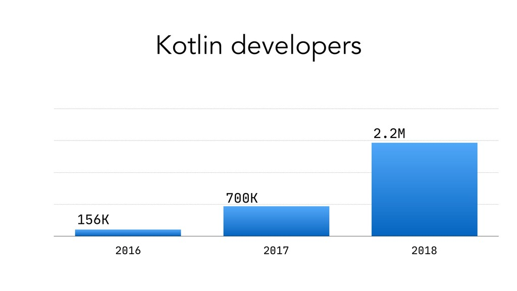 Kotlin developers 0 750 1500 2250 3000 2016 201...