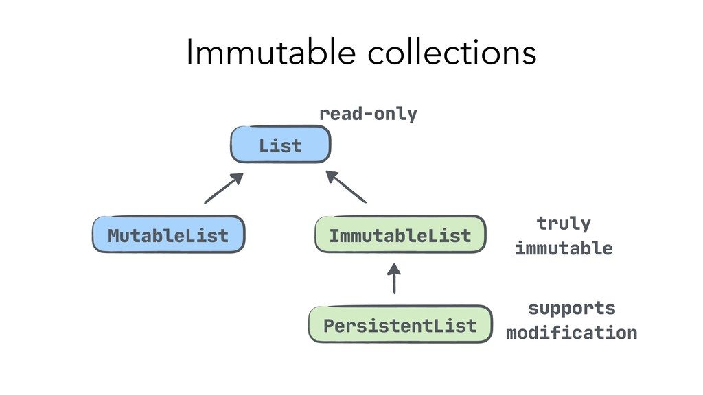 Immutable collections MutableList List Immutabl...