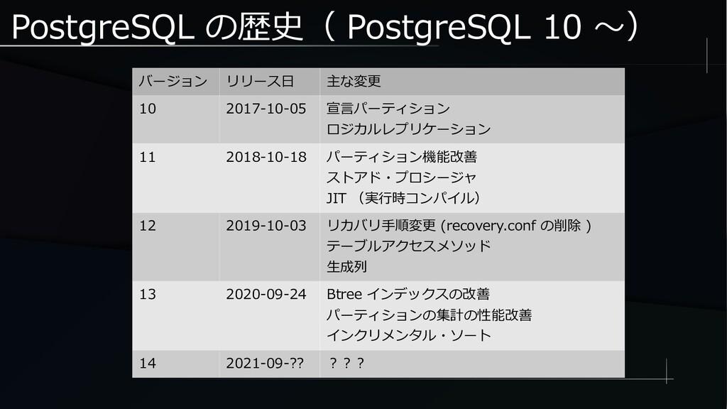 PostgreSQL の歴史( PostgreSQL 10 ~) バージョン リリース日 主な...
