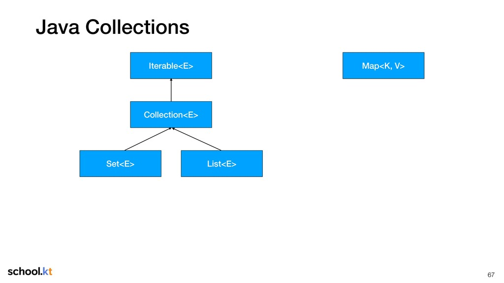 Java Collections !67 Collection<E> Iterable<E> ...