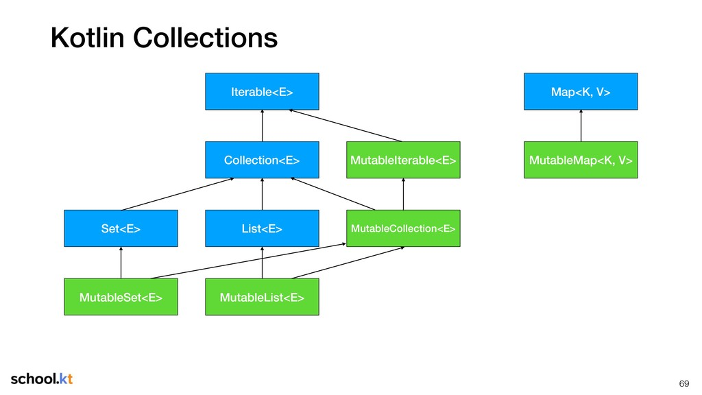 Kotlin Collections !69 MutableCollection<E> Mut...