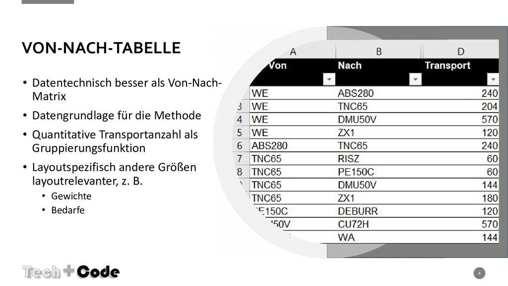 VON-NACH-TABELLE • Datentechnisch besser als Vo...