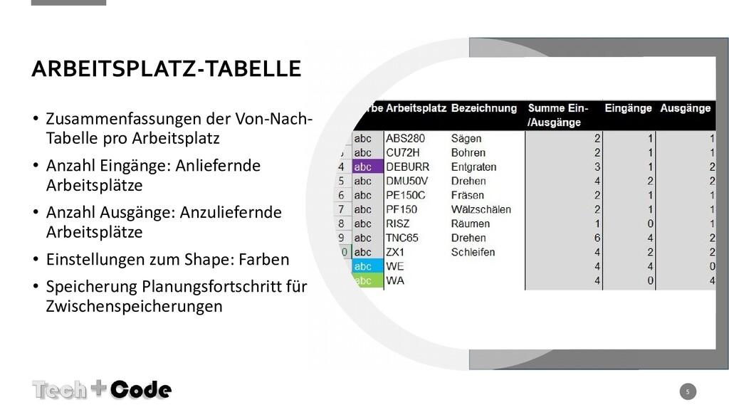 ARBEITSPLATZ-TABELLE • Zusammenfassungen der Vo...