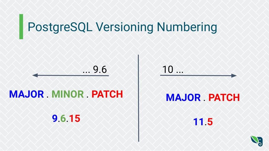 PostgreSQL Versioning Numbering MAJOR . MINOR ....