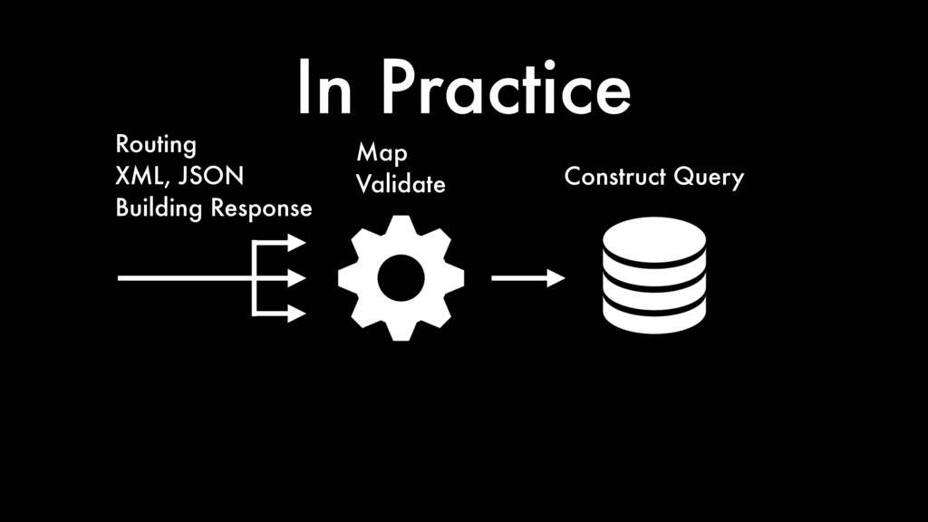 In Practice Construct Query Map Validate Routin...