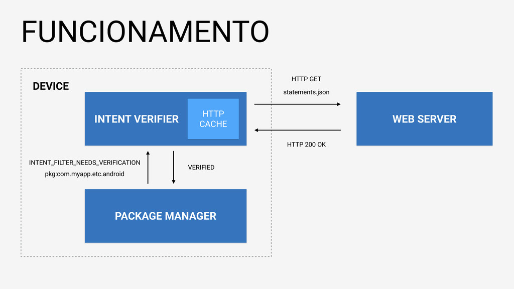FUNCIONAMENTO PACKAGE MANAGER INTENT VERIFIER W...