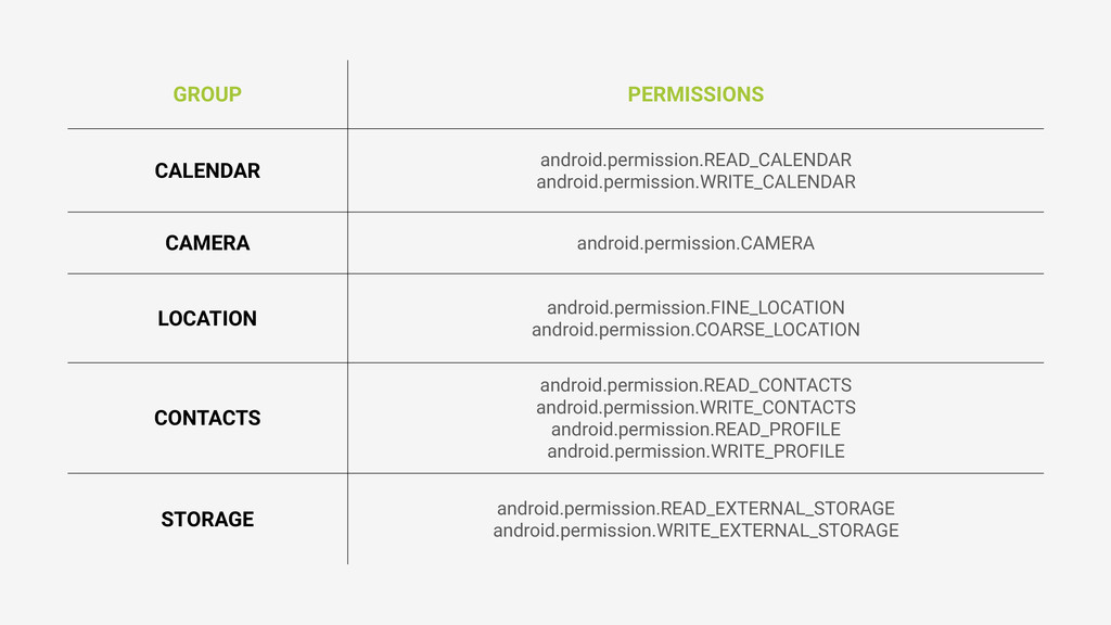 GROUP PERMISSIONS CALENDAR android.permission.R...
