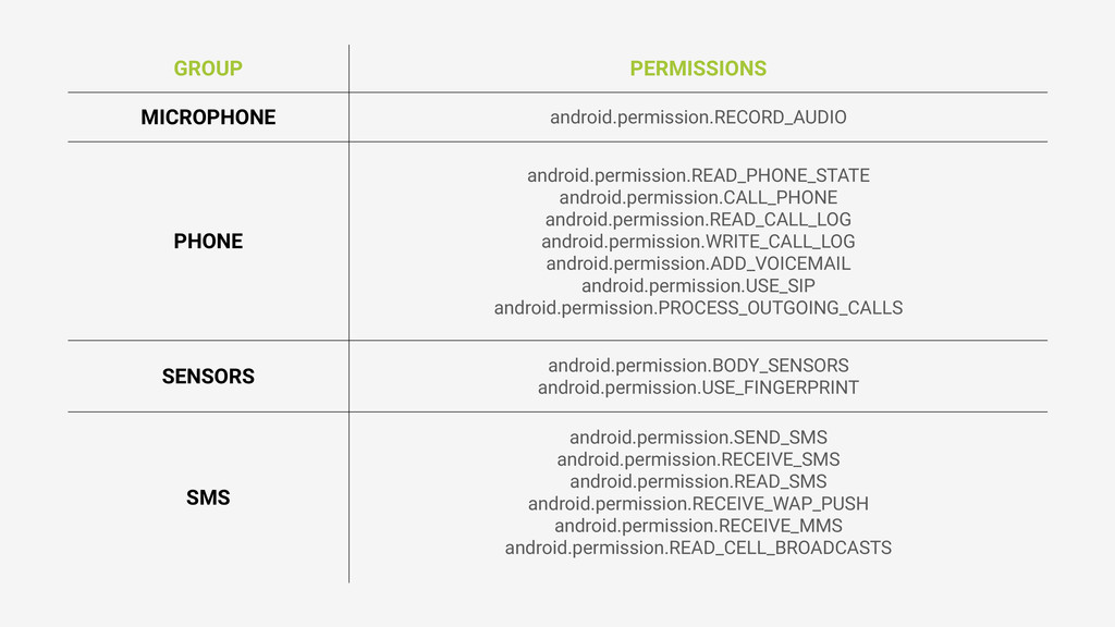 GROUP PERMISSIONS MICROPHONE android.permission...