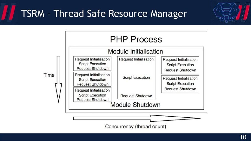 Globalcode – Open4education 10 TSRM – Thread Sa...