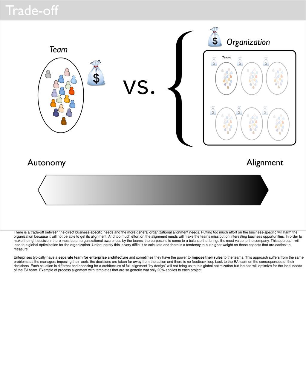 Trade-off Autonomy Alignment Team Organization ...