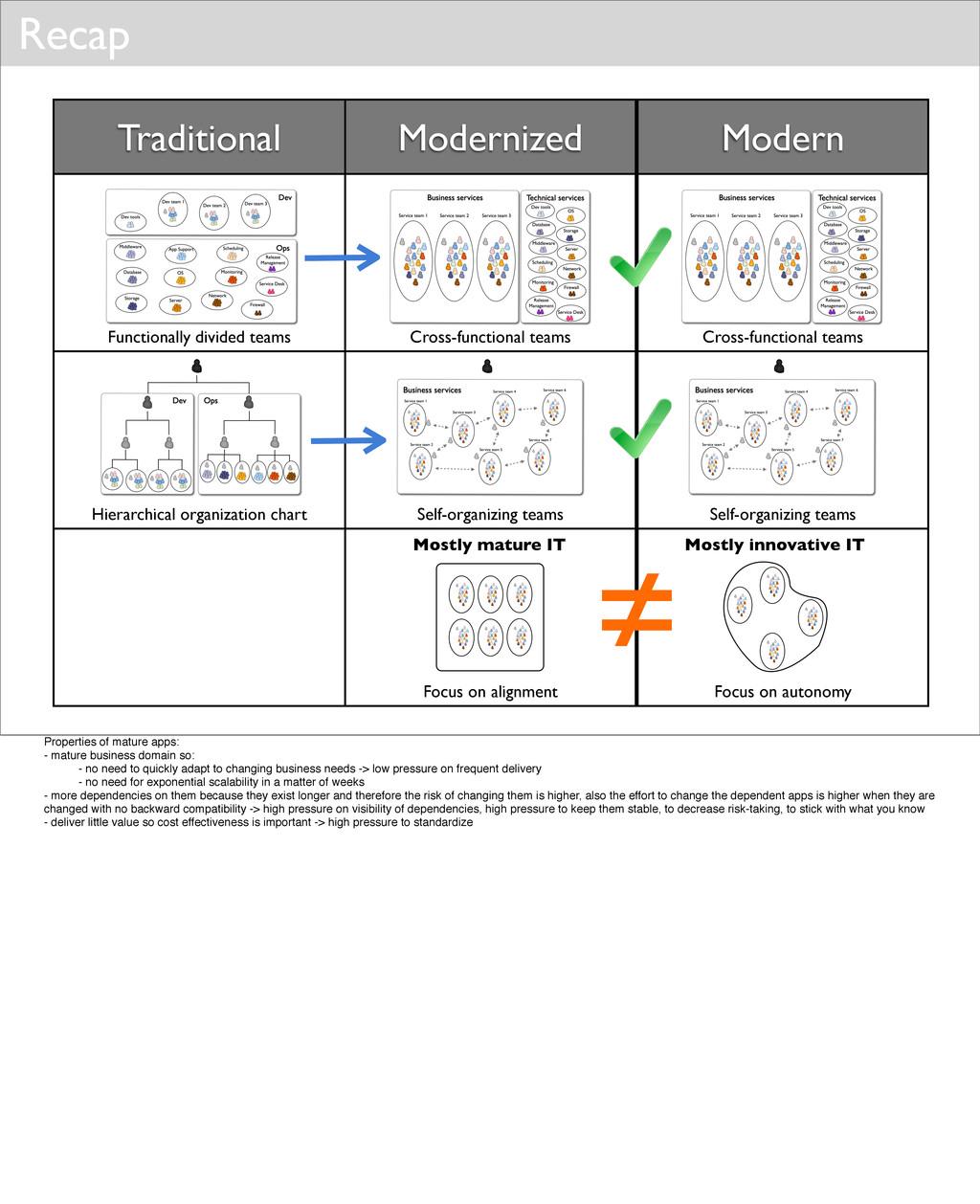 Recap Traditional Modernized Modern Functionall...
