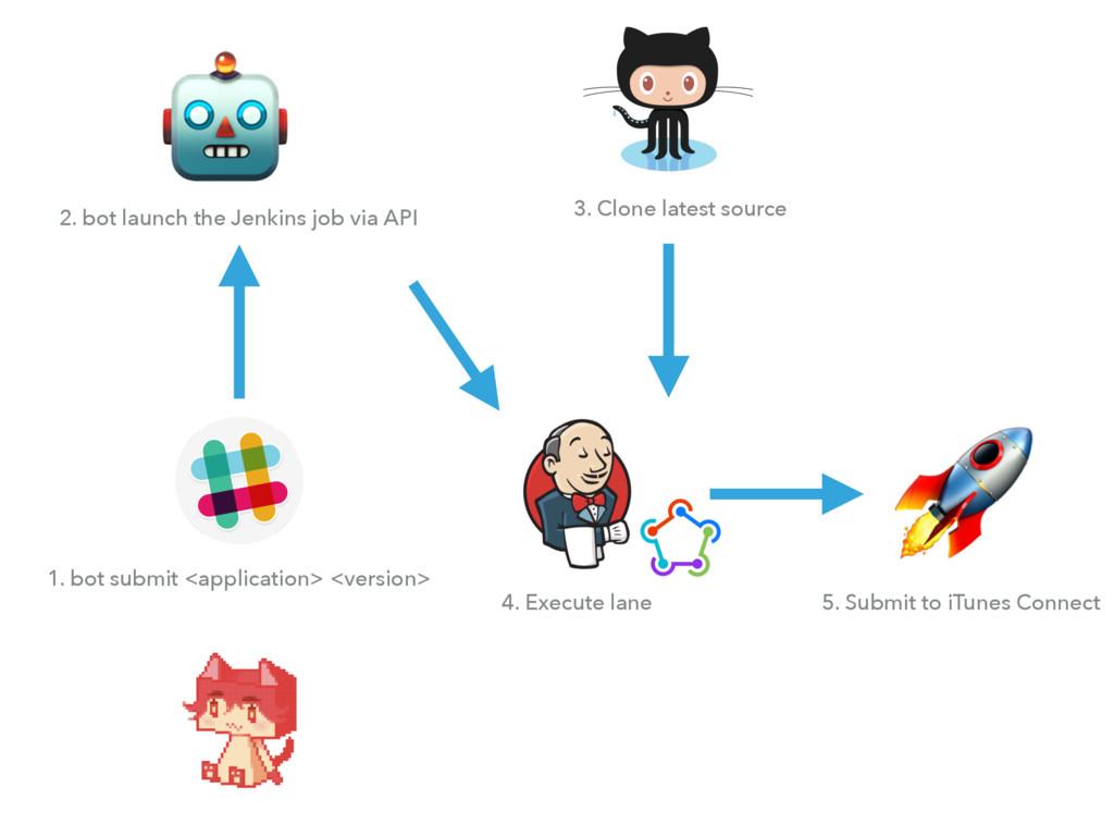 1. bot submit <application> <version>  2. bot ...