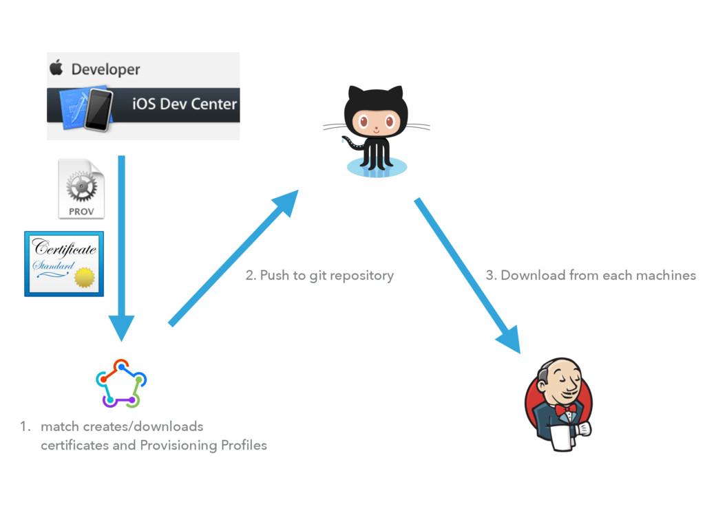 1. match creates/downloads  certificates and Pr...