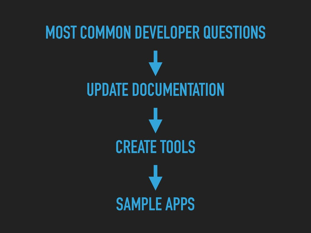 MOST COMMON DEVELOPER QUESTIONS UPDATE DOCUMENT...