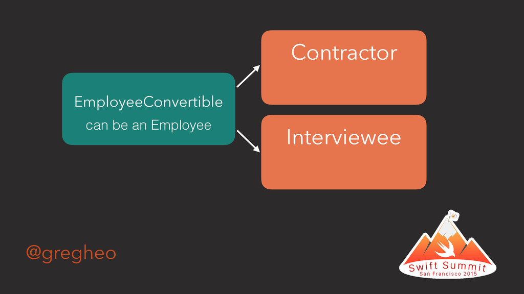 @gregheo Contractor Interviewee EmployeeConvert...