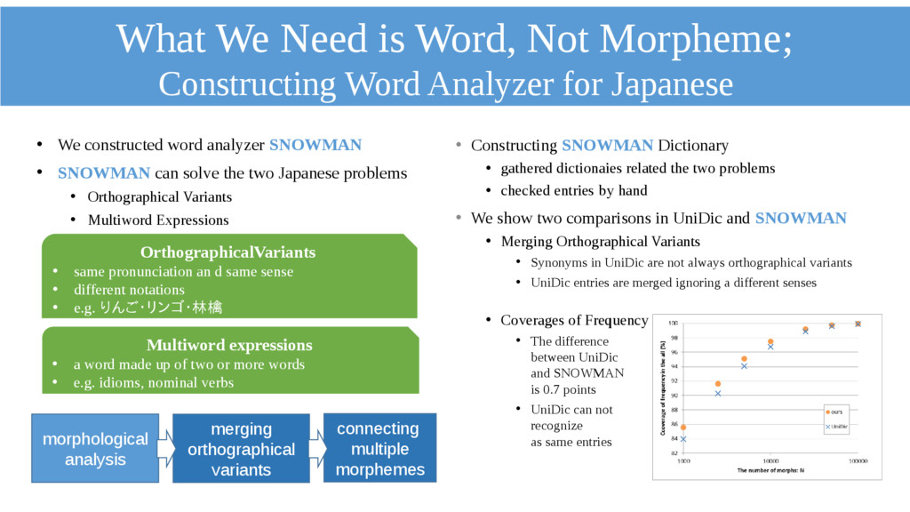What We Need is Word, Not Morpheme; Constructin...