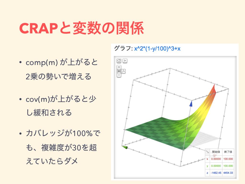 CRAPͱมͷؔ • comp(m) ্͕͕Δͱ 2ͷ͍Ͱ૿͑Δ • cov(m)্͕...