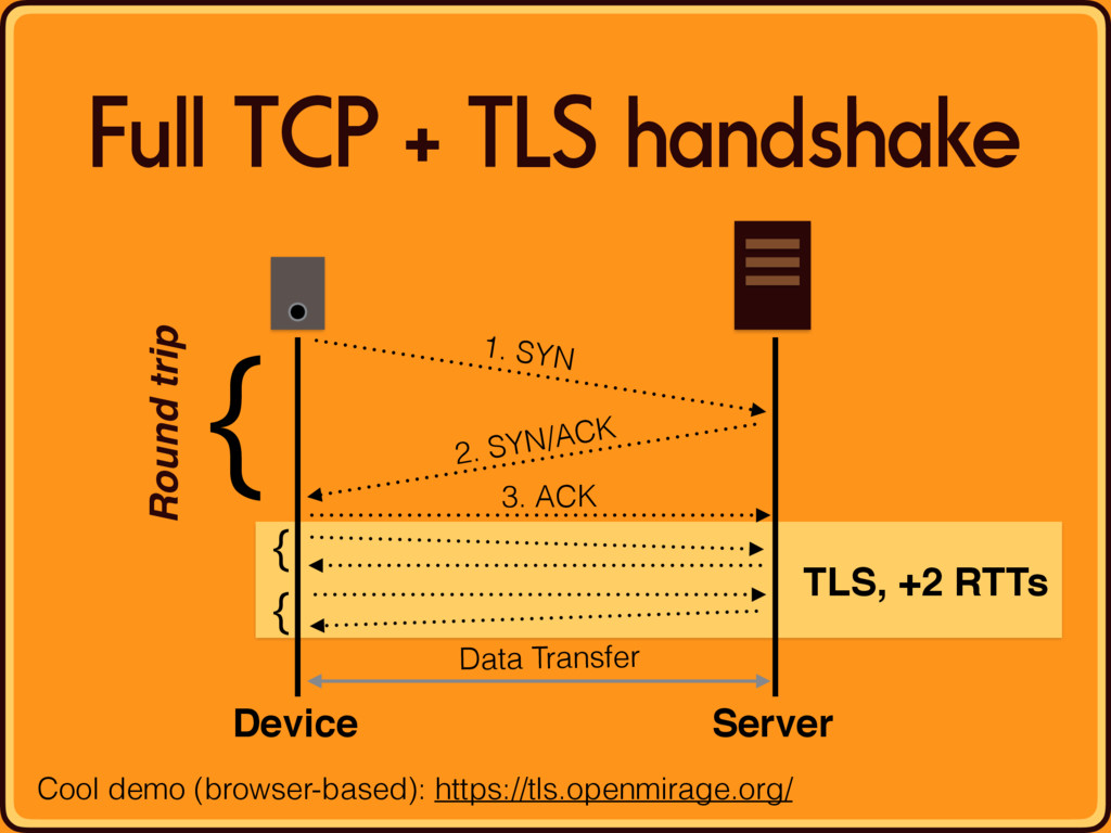 Full TCP + TLS handshake Device Server Data Tra...