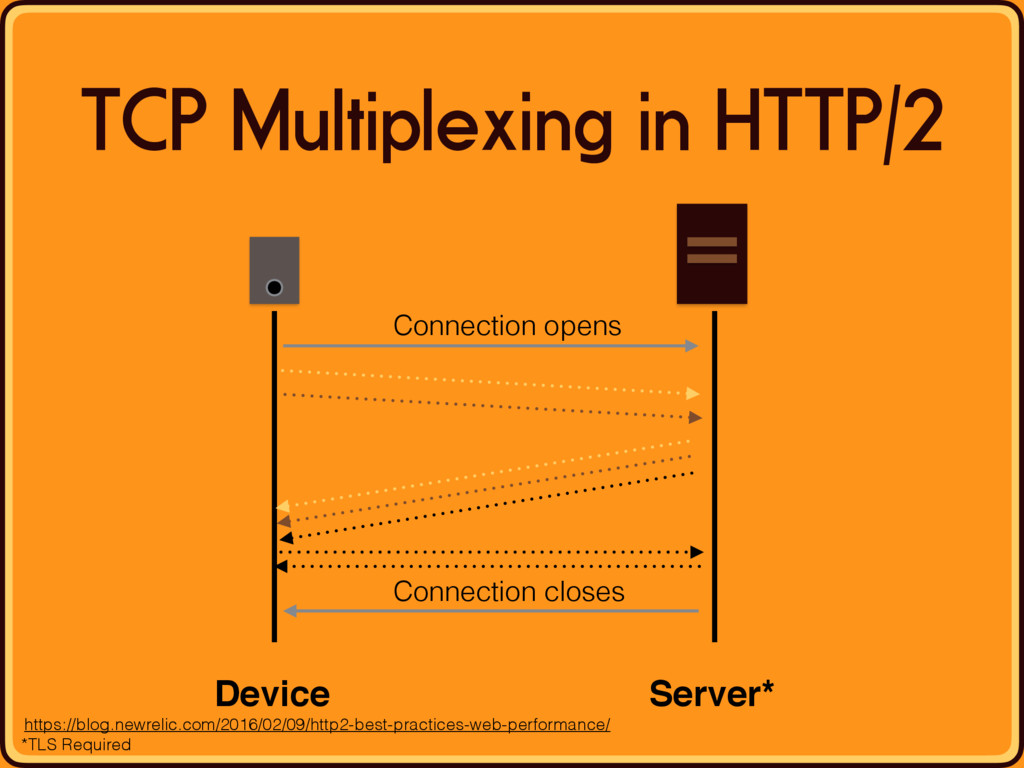 TCP Multiplexing in HTTP/2 Device Server* Conne...