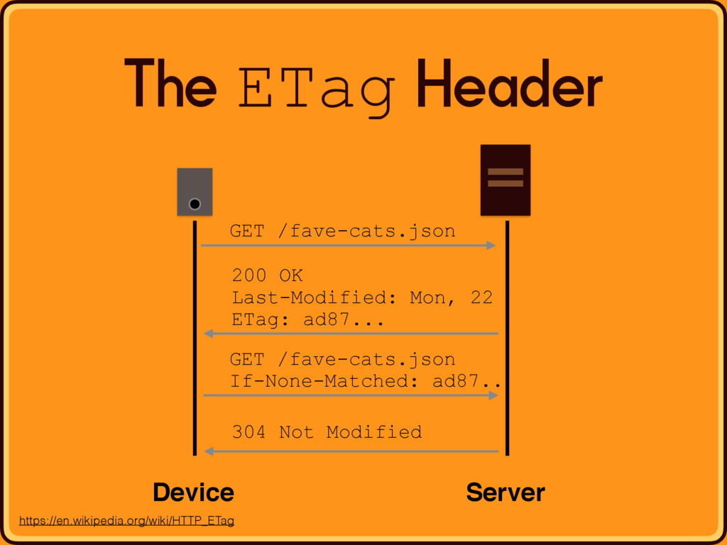 The ETag Header Device Server 200 OK Last-Modif...