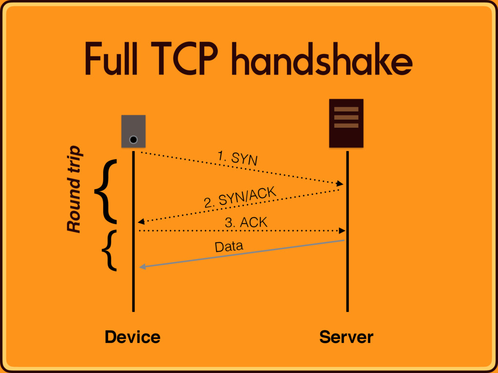 Full TCP handshake Device Server 1. SYN 2. SYN/...