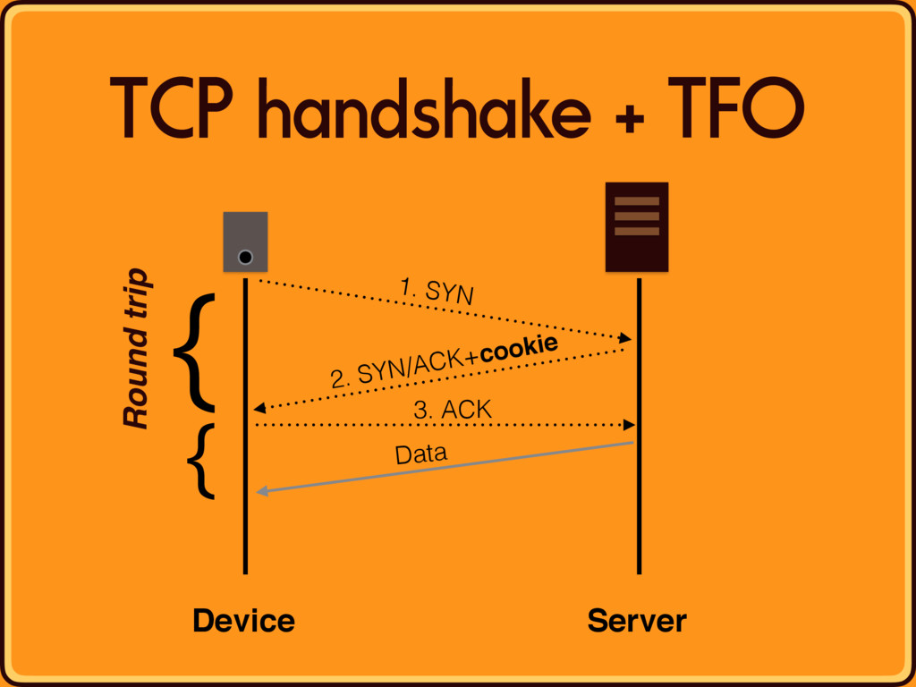 TCP handshake + TFO Device Server 1. SYN 2. SYN...