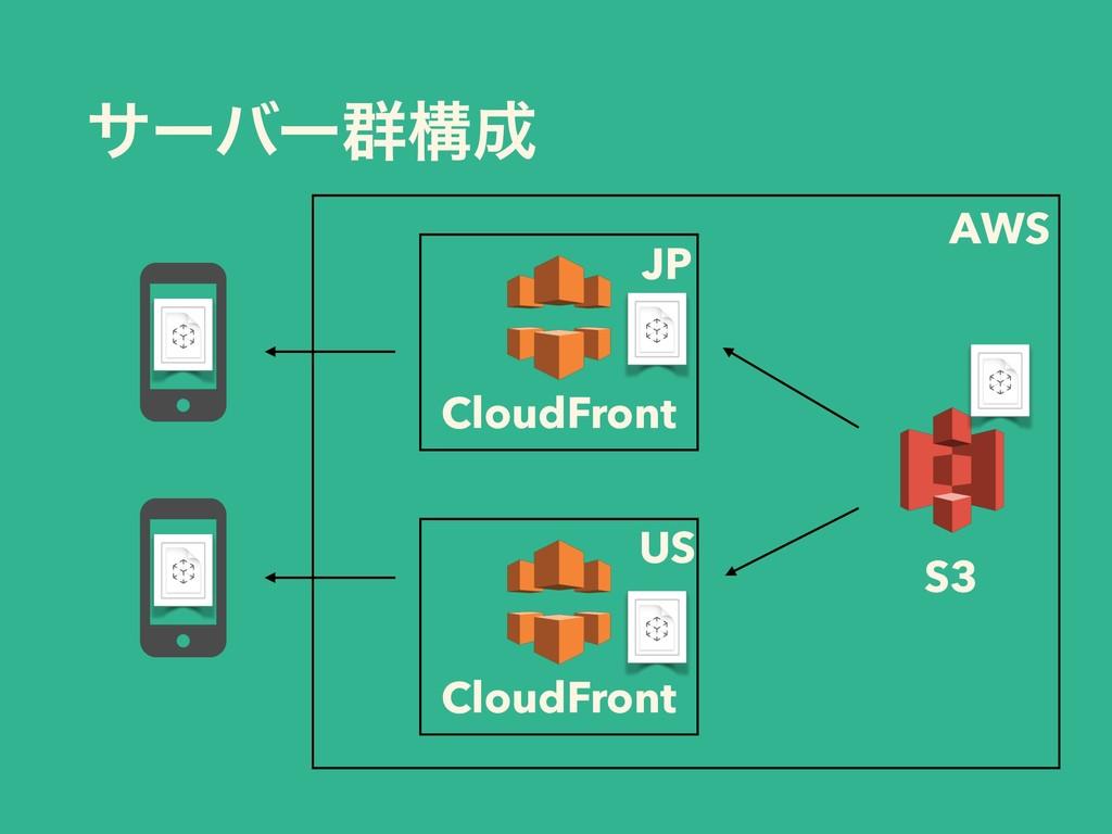 αʔόʔ܈ߏ CloudFront S3 CloudFront JP US AWS