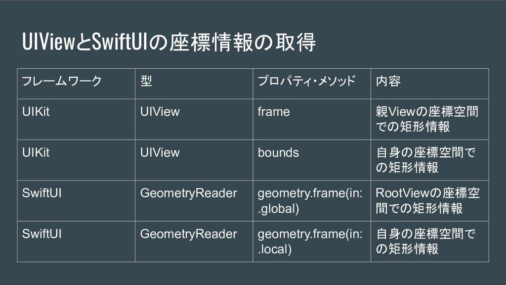 UIViewとSwiftUIの座標情報の取得 フレームワーク 型 プロパティ・メソッド 内容 ...